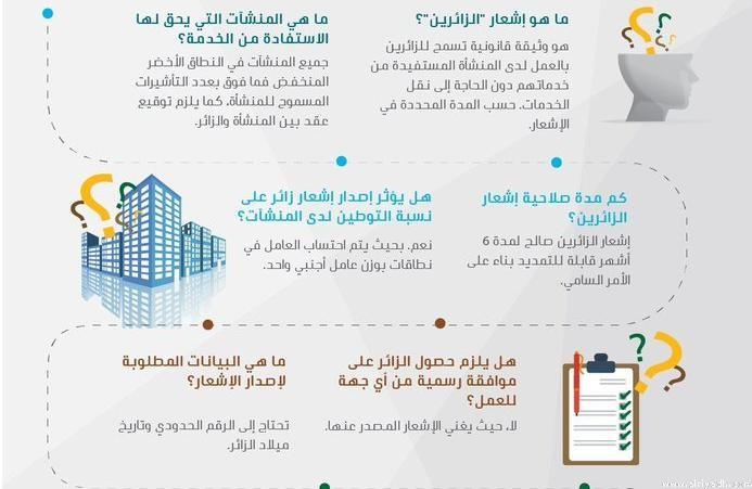 وزارة العمل السعودية تتيح خدمة جديدة للمقيمين اليمنيين الزائرين تفاصيل الخدمة والمنشآت التي يحق لهم العمل فيها اليوم برس