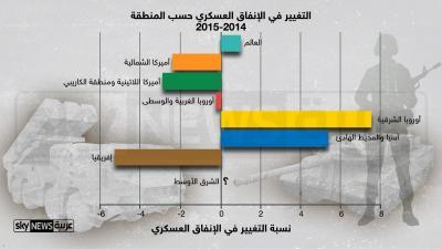 سباق تسلح مدمر .. ومحور القلق يتسع .. تعرّف على الدول الأكثر تسلحاّ في العالم من بينها دولة عربية