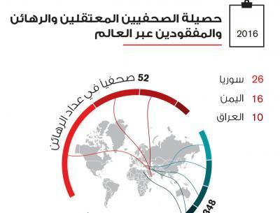منظمة دولية تضع الحوثيين وداعش على رأس قائمة أكبر خاطفي الصحافيين بالعالم