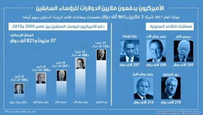 هذه معاشات تقاعد رؤساء أميركا السابقين (إنفوغراف)
