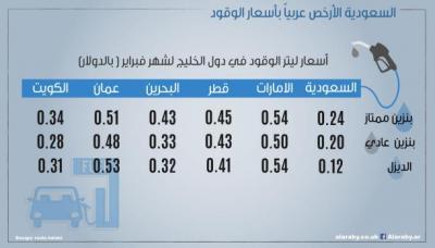 تعرف على الدول العربية الأرخص في سعر البنزين