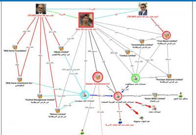 """أبرز ما جاء في التقرير الدولي والذي كشف  عن أسماء شركات صالح في الخارج وعمليات غسل أموال نفذها نجله """"خالد"""""""