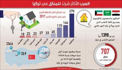 تعرّف على الجنسيات العربية الأكثر شراءً للمنازل في تركيا