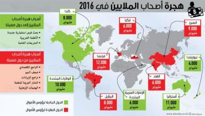 هذه هي الدول الجاذبة للمليارديرات والطاردة لهم في 2016