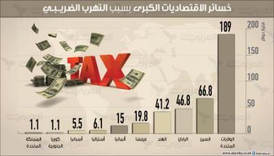 كم يكلف التهرب الضريبي الدول الكبرى سنوياً؟