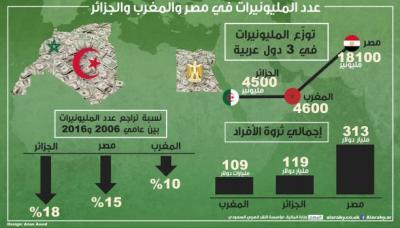 27 ألف مليونير في 3 دول عربية