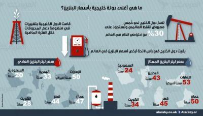 ترتيب الدول الخليجية الأغلى في أسعار البنزين