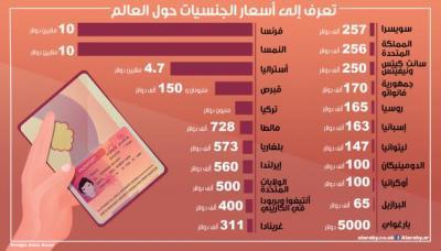 تعرّف إلى أسعار الجنسيات حول العالم