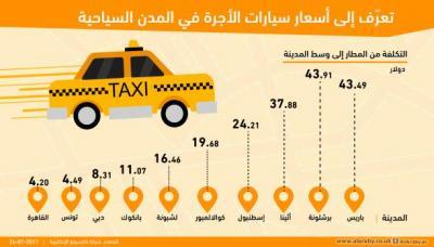 تعرف إلى أسعار سيارات الأجرة الأغلى عالمياً