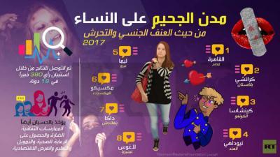 """""""القاهرة الأكثر خطورة من حيث التحرش في النساء"""" على مستوى العالم يثير جدلا في مصر"""