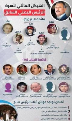 """سلطنة عُمان تحاول إنقاذ عائلة وأقارب الرئيس الراحل """" صالح """" وتقدم طلباً للحوثيين"""