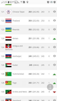 منتخب اليمن يتقدم للمركز ١٢٤ في تصنيف الفيفا الشهري