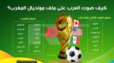 تعرف على قائمة الدول التي صوتت لصالح المغرب وضده