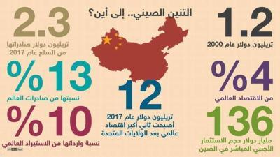 """إنفوغرافيك.. الصين """"تنّين"""" اقتصادي عملاق"""