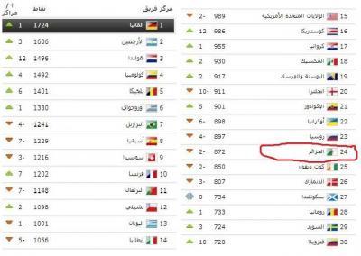 منتخب الجزائر لكرة القدم الأول عربيا وأفريقياً ( شاهد جدول التصنيف حسب الفيفا)
