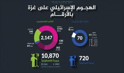 عدوان غزة.. 2147 شهيدا و3.6 مليارات دولار خسائر ( إحصائيات)