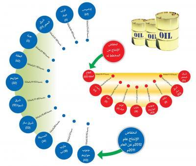 كيف يتسبب سوء إدارة القطاع النفطي في ضياع حوالي 510مليارات ريال؟