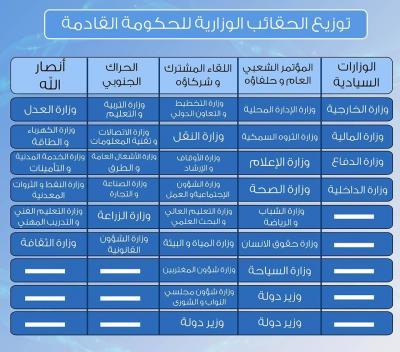 """رئيس الوزراء """" بحاح """" يكشف عن حصة كل مكون سياسي من الحقائب الوزارية وآلية الإختيار ( تفاصيل)"""