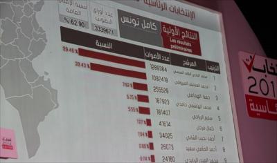 لجنة الإنتخابات التونسية تعلن عن النتائج الرسمية الأولية لإنتخابات الرئاسة
