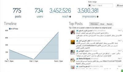 """هاشتاغ """"السيسي يحتقر الخليج"""" يشعل تويترويتصدر الأول عالمياً"""