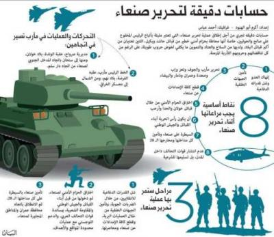 سيناريوهات ومراحل تحرير صنعاء