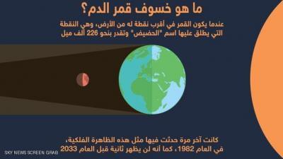 حالتان فلكيتان وليلة نادرة لم تحدث منذ 30عاماً.. قمر الدم والخسوف معاً - الليلة