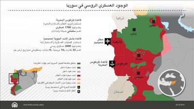 شاهد خريطة الوجود العسكري الروسي في سوريا