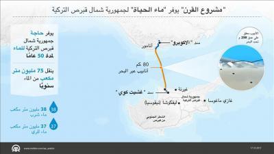 """أردوغان يفتتح مشروع """"القرن"""" لنقل المياه من تركيا لشمال قبرص"""