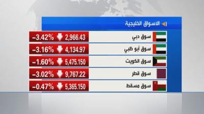 خسائر فادحة تجتاح أسواق الخليج بسبب النفط والصين
