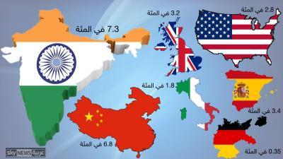 تعرًف على الدولة الأسرع نمواً إقتصادياً في العالم