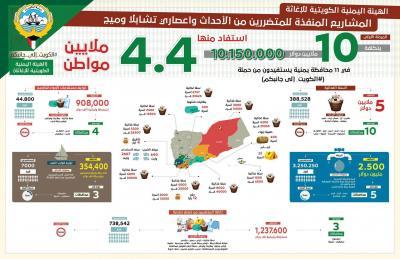 """بتكلفة تجاوزت 10 ملايين دولار  4.5 مليون يمني يستفيدون من حملة """"الكويت إلى جانبكم"""""""
