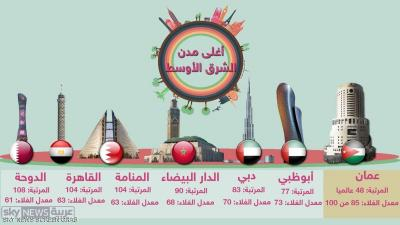 تعرّف على المدن العربية الأغلى معيشة