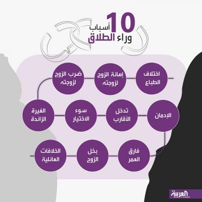 10 أسباب وراء ظاهرة الطلاق في السعودية