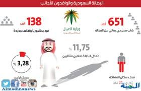العمل السعودية تبدأ بإجراءات إيقاف إستقدام العمالة وتحدد الحالة الإستثنائية التي يتم فيها الإستقدام