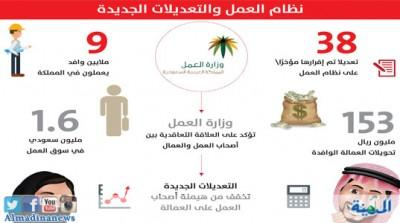 هذه هي الحالات التي يجوز فيها نقل الكفالة دون موافقة أصحاب العمل في الشركات السعودية