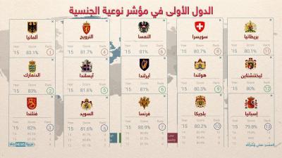 ترتيب جديد لأفضل الجنسيات في العالم وموقع الجنسية اليمنية بين ذلك الترتيب